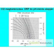ADWA AD14 pH/ORP/Temp -medence klórtartalom mérő