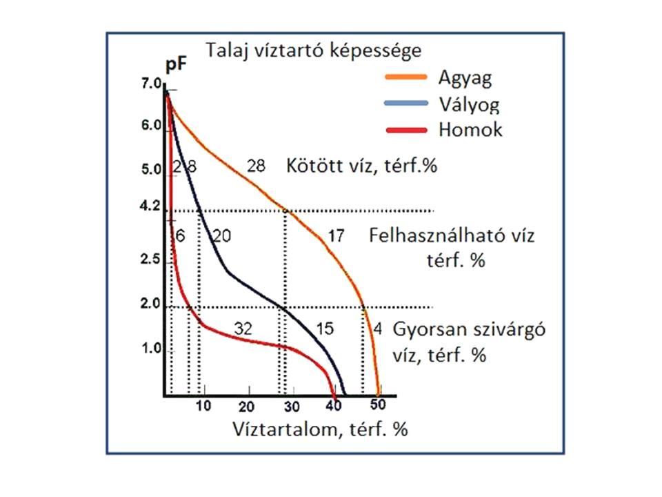 pF grafikon